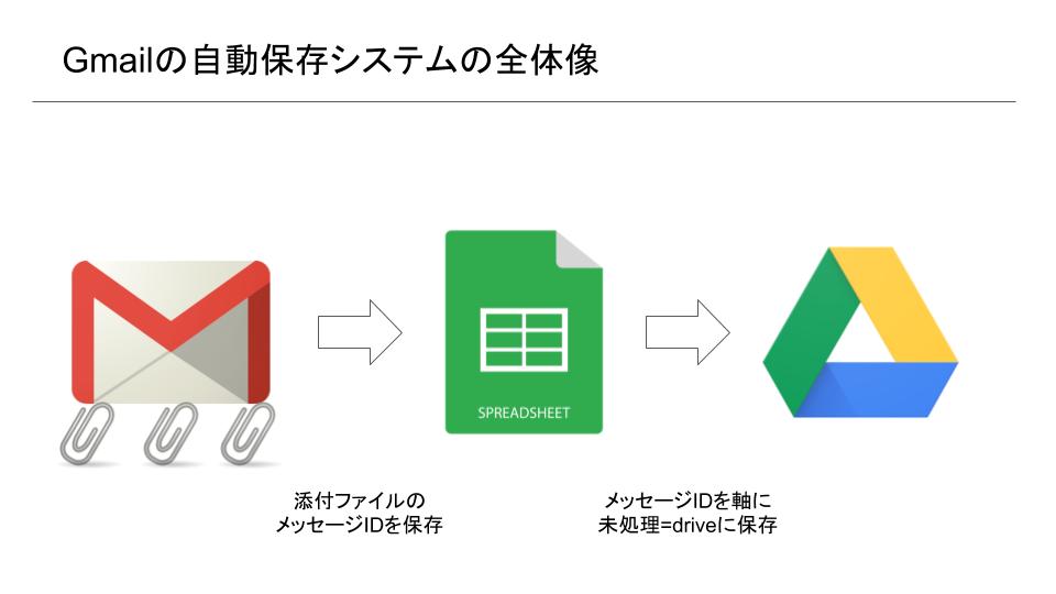 Gmailの自動保存システムの全体像