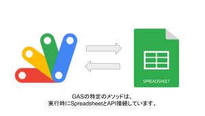 GASとSpreadsheetのAPIの関係